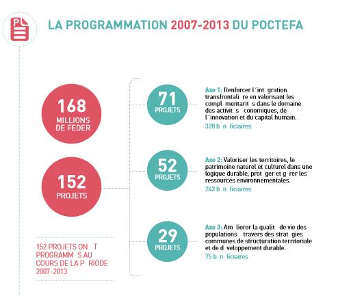 GRAFICO FR 2007-2013