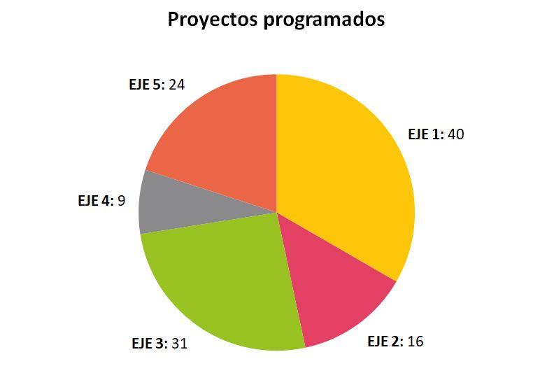 Captura proyectos progrm.1