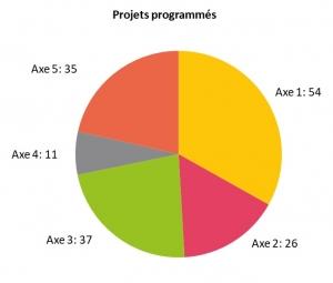 Projets programmés