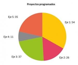 Proyectos programados